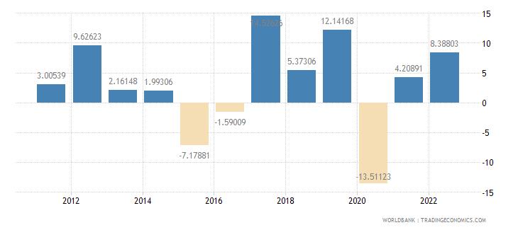 armenia household final consumption expenditure per capita growth annual percent wb data