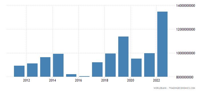 armenia household final consumption expenditure us dollar wb data