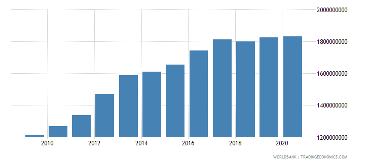 armenia ibrd loans and ida credits dod us dollar wb data