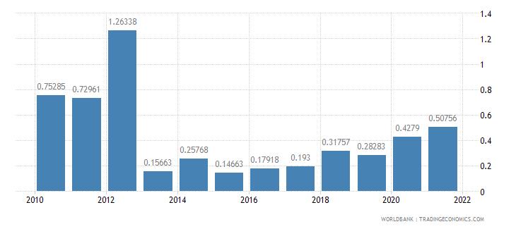 armenia ict goods exports percent of total goods exports wb data