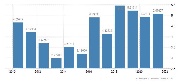 armenia ict goods imports percent total goods imports wb data