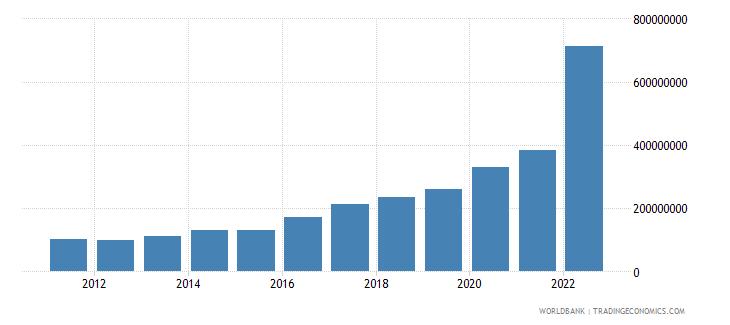 armenia ict service exports bop us dollar wb data