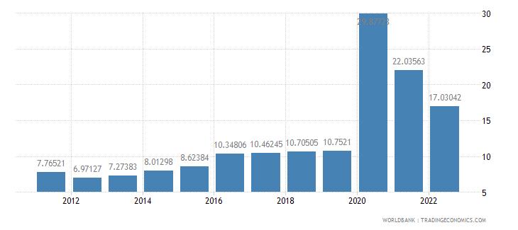 armenia ict service exports percent of service exports bop wb data