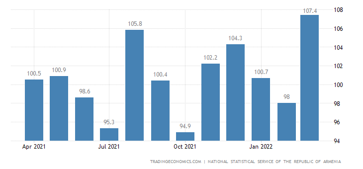 Armenia Import Prices