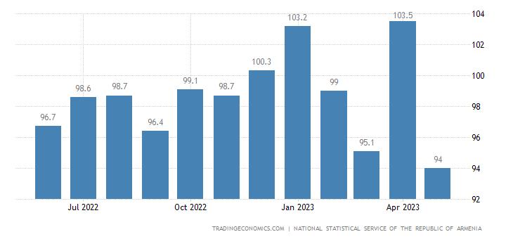 Armenia Import Prices