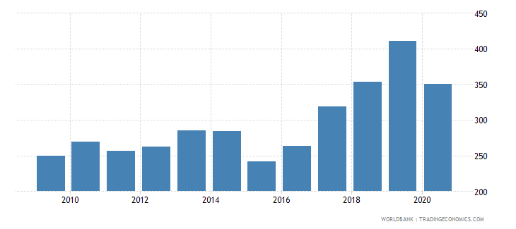 armenia import volume index 2000  100 wb data