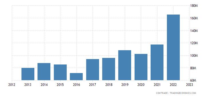 armenia imports aluminum