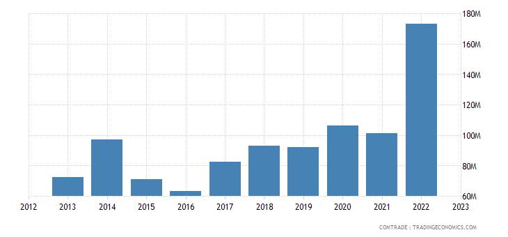 armenia imports articles iron steel