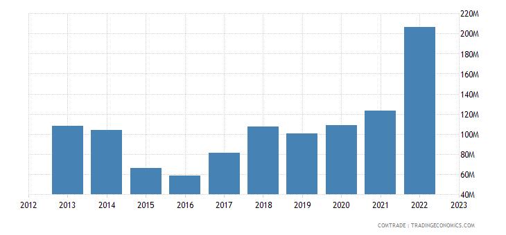 armenia imports iron steel