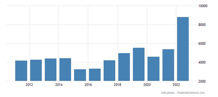 armenia imports merchandise customs current us$ millions not seas adj  wb data