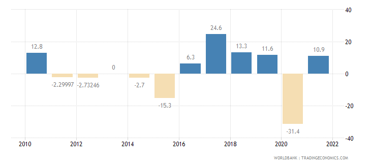armenia imports of goods and services annual percent growth wb data