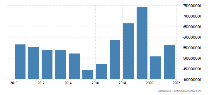 armenia imports of goods and services constant 2000 us dollar wb data