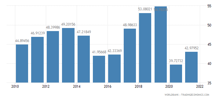 armenia imports of goods and services percent of gdp wb data