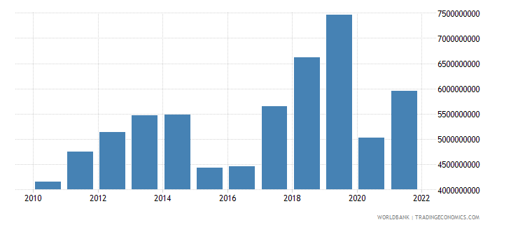 armenia imports of goods and services us dollar wb data