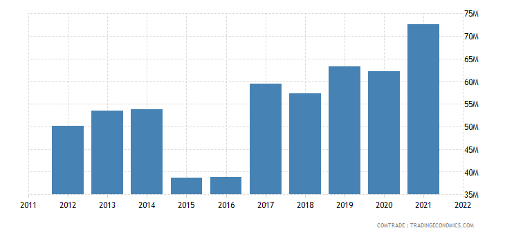 armenia imports rubbers
