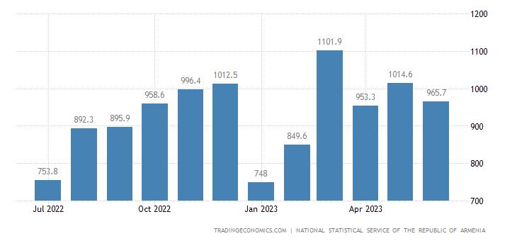 Armenia Imports