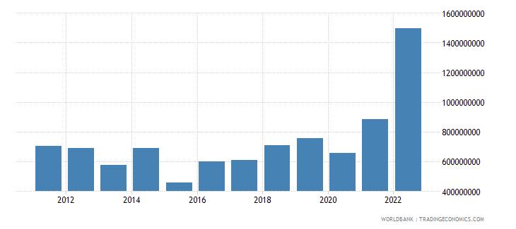 armenia income payments bop us dollar wb data