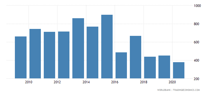 armenia industrial design applications nonresident by count wb data