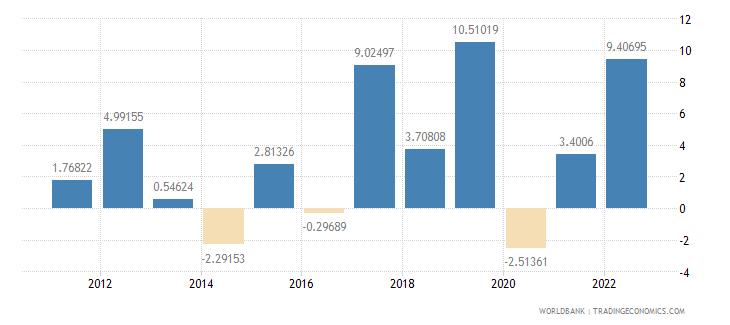 armenia industry value added annual percent growth wb data