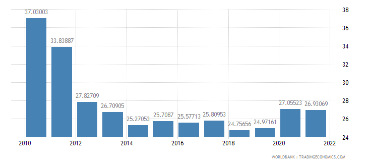 armenia industry value added percent of gdp wb data