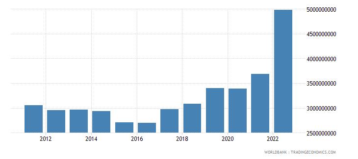armenia industry value added us dollar wb data