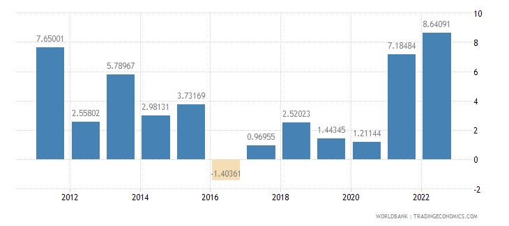 armenia inflation consumer prices annual percent wb data