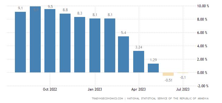 Armenia Inflation Rate