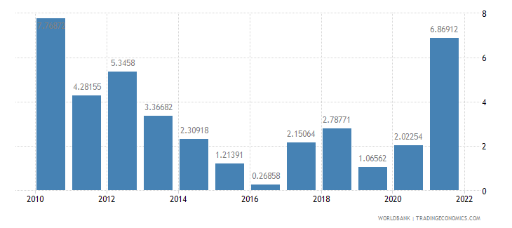 armenia inflation gdp deflator annual percent wb data