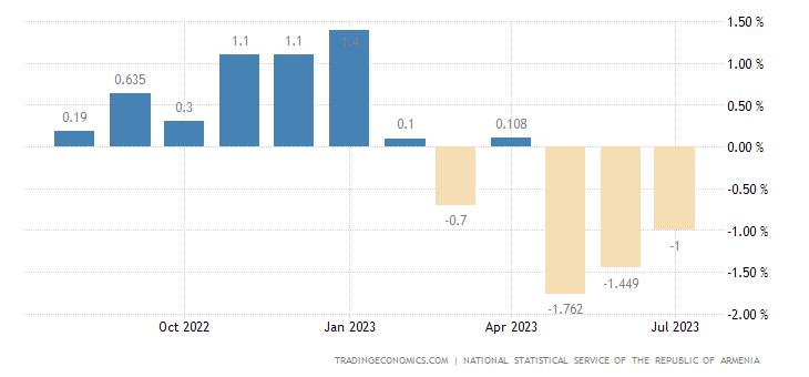 Armenia Inflation Rate MoM