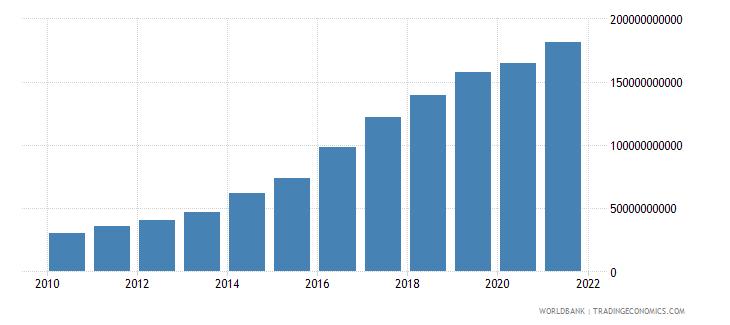 armenia interest payments current lcu wb data
