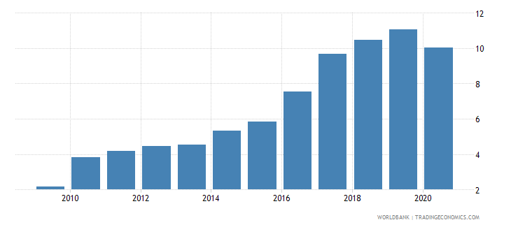 armenia interest payments percent of expense wb data