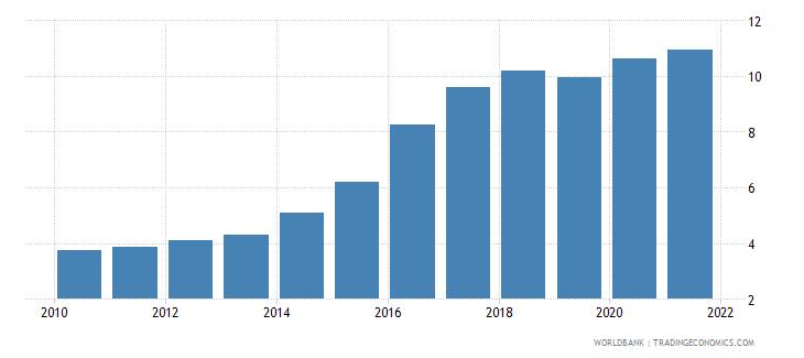 armenia interest payments percent of revenue wb data