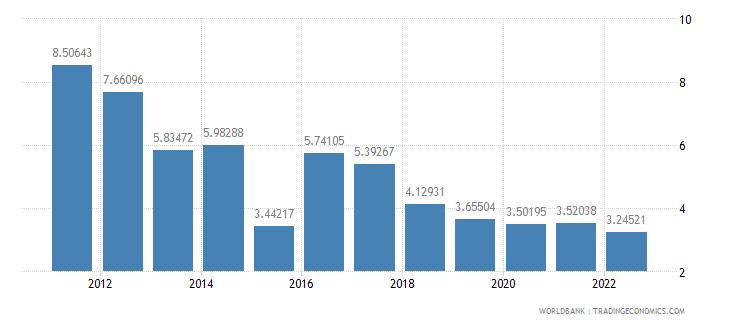 armenia interest rate spread lending rate minus deposit rate percent wb data