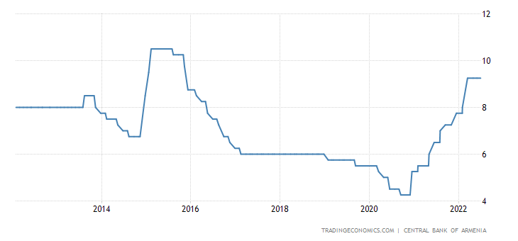 Armenia Interest Rate