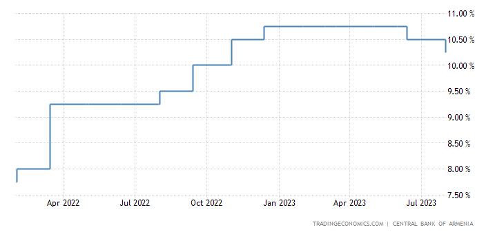 Armenia Interest Rate