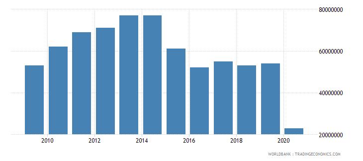 armenia international tourism expenditures for passenger transport items us dollar wb data