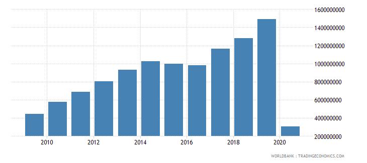 armenia international tourism expenditures for travel items us dollar wb data