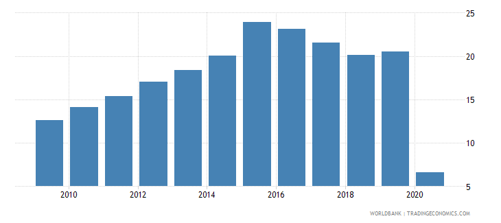 armenia international tourism expenditures percent of total imports wb data