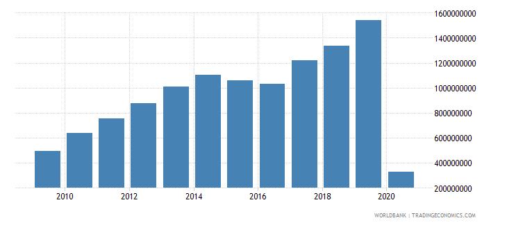 armenia international tourism expenditures us dollar wb data