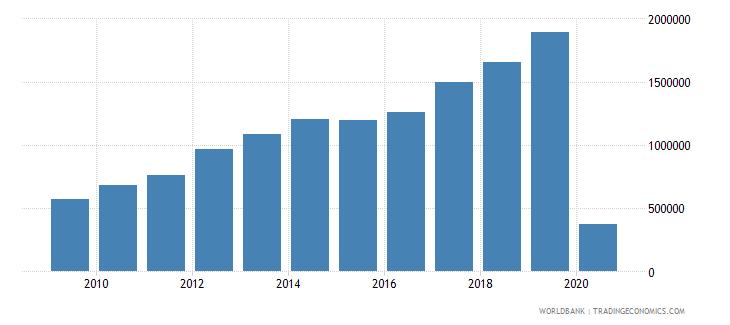 armenia international tourism number of arrivals wb data