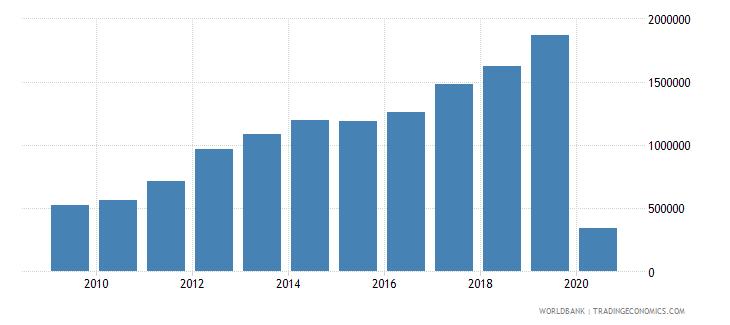 armenia international tourism number of departures wb data