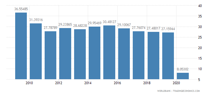 armenia international tourism receipts percent of total exports wb data