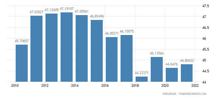 armenia labor force female percent of total labor force wb data