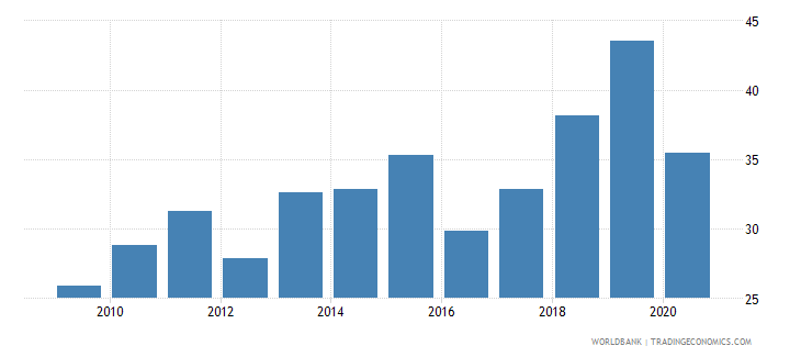 armenia labor force participation rate for ages 15 24 female percent national estimate wb data
