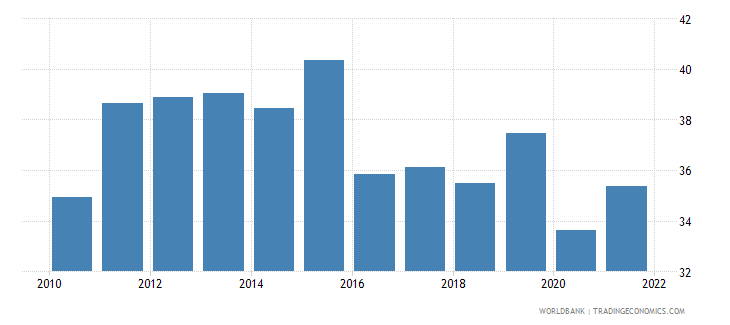 armenia labor force participation rate for ages 15 24 total percent modeled ilo estimate wb data
