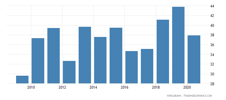 armenia labor force participation rate for ages 15 24 total percent national estimate wb data
