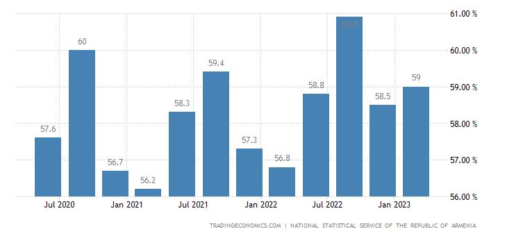 Armenia Labor Force Participation Rate