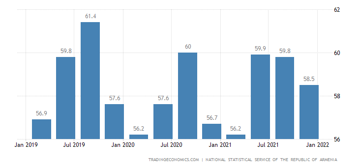 Armenia Labor Force Participation Rate