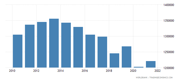 armenia labor force total wb data