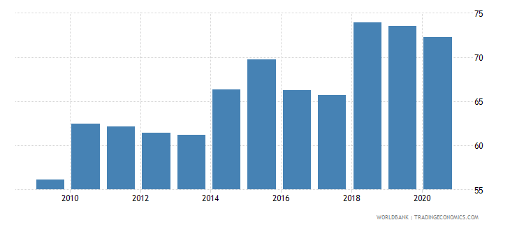 armenia labor force with advanced education female percent of female labor force wb data
